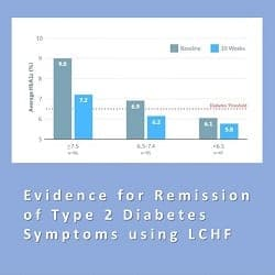 Evidence for Remission of Type 2 Diabetes Symptoms using LCHF