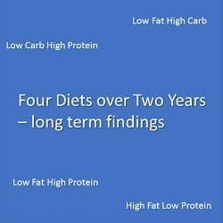 Four Diets over Two Years – long term findings