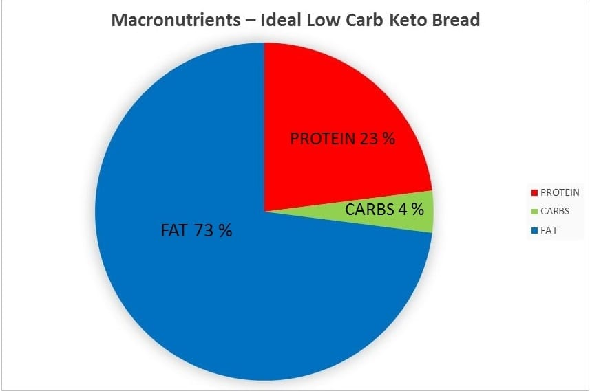 Macronutrients Ideal Low Carb Keto Bread - with ...