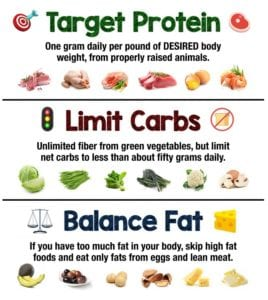 What Foods Are High In Protein Low In Fat