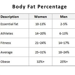 A New Estimator of Whole Body Fat Percentage