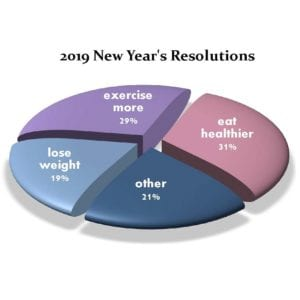 new years surveys will you achieve your new years resolution 6407